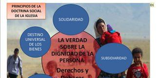 Son la dignidad de la persona humana, el bien común, el destino universal de los bienes, la subsidiariedad, la participación y la solidaridad.