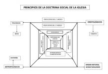 principios doctrina social