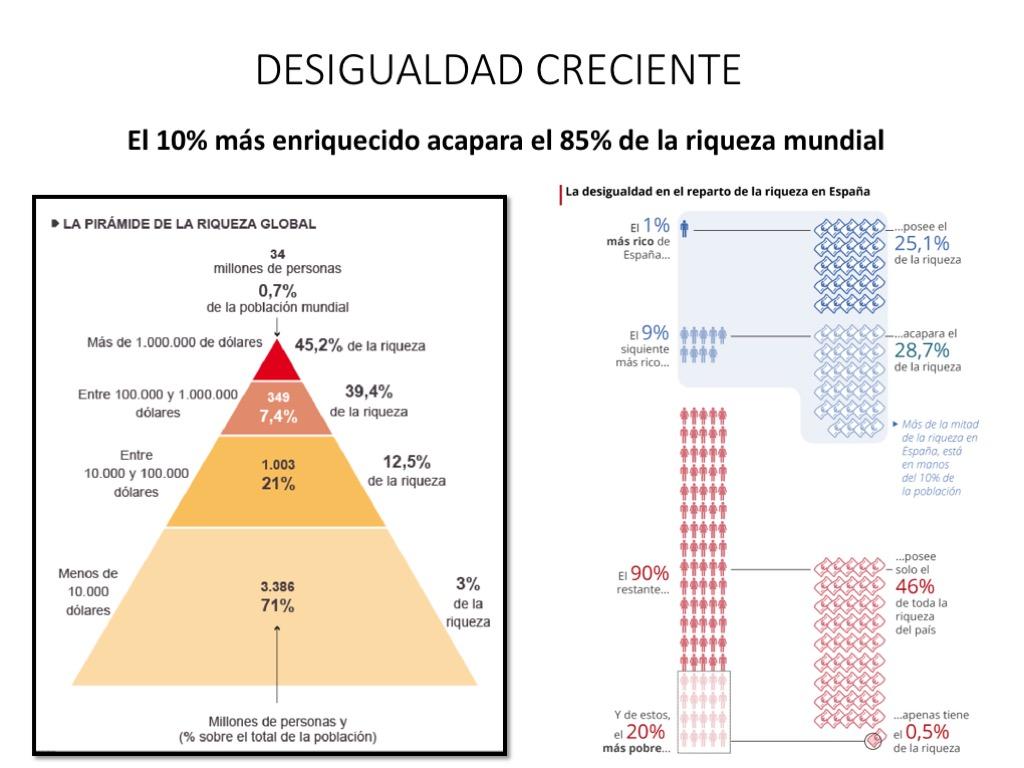 desigualdad creciente